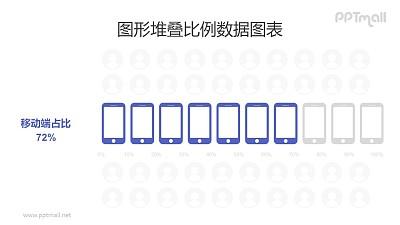 智能手机客户端创意条形图PPT数据模板素材下载