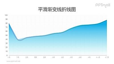 渐变蓝色高端折线图/面积图PPT数据模板素材下载