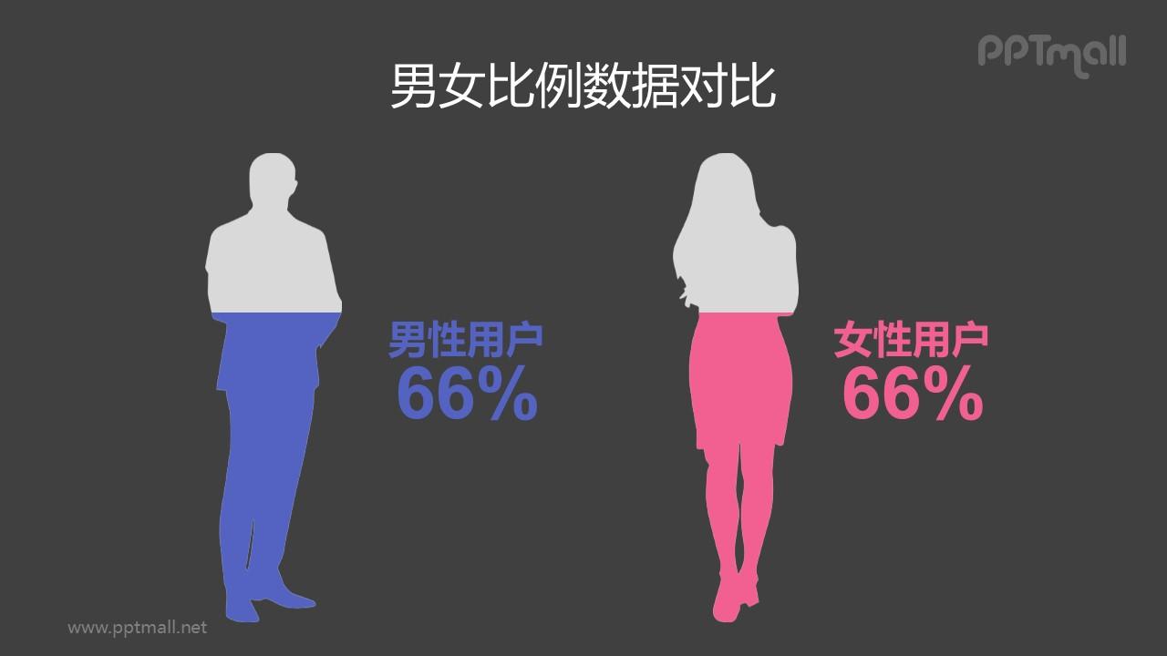男性女性剪影创意柱状图PPT数据对比模板素材下载