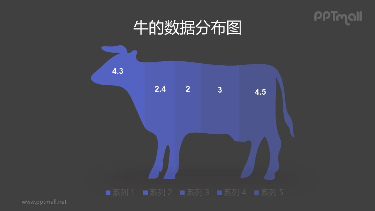 牛剪影的创意条形图/柱状图PPT数据模板素材下载