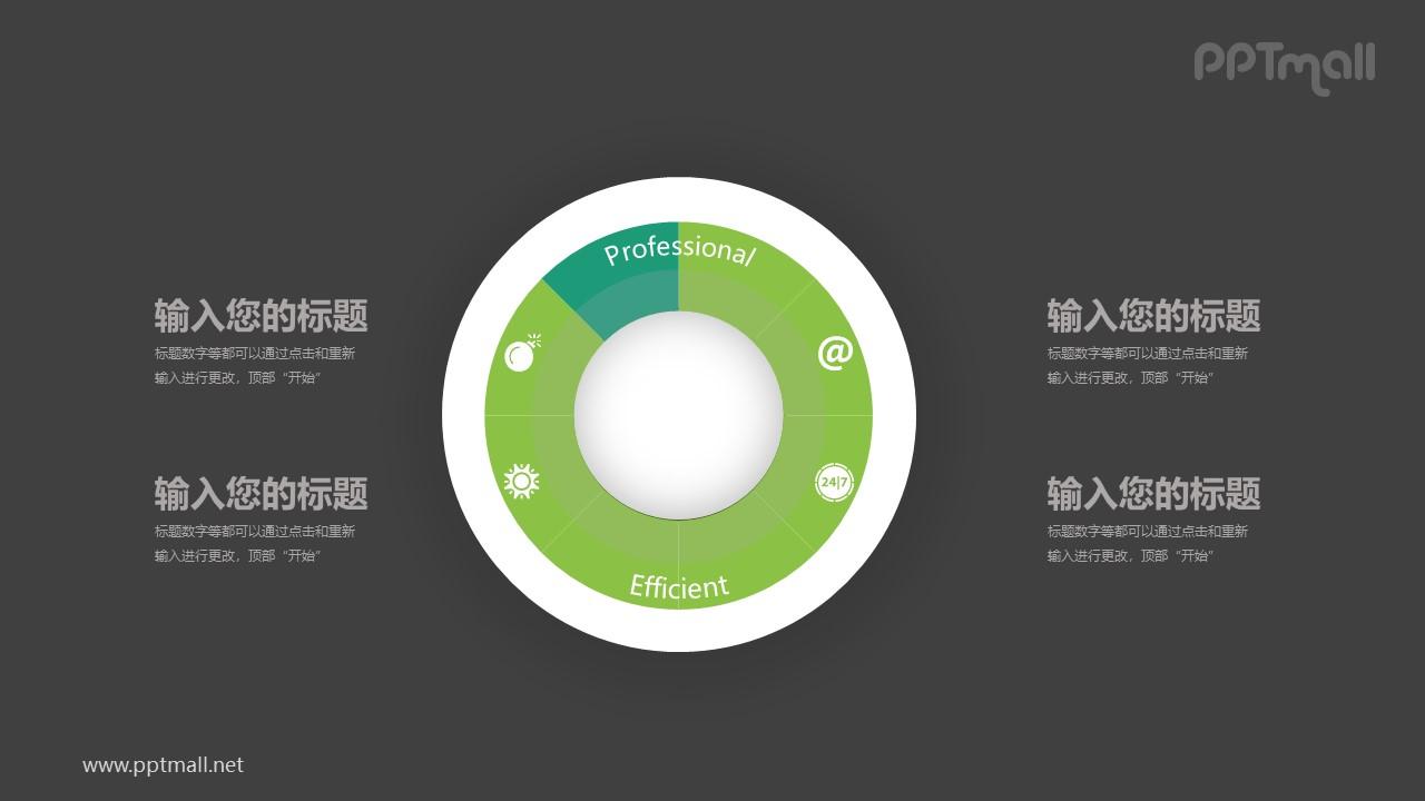 多层内嵌绿色饼状图四部分文本说明PPT模板图示下载