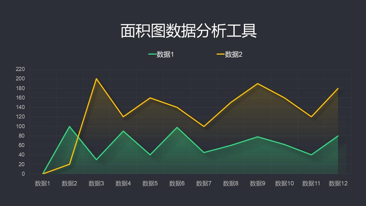 折线统计图ppt免费_黄绿配色的渐变折线图/面积图PPT图表素材下载 – PPTmall