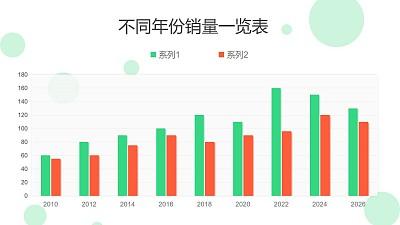 两组对比不同年份销量一览表PPT图表下载