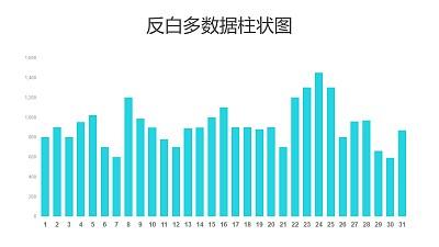 反白绿色多数据柱状图PPT图表下载