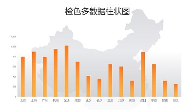 橙色多数据柱状图PPT图表下载