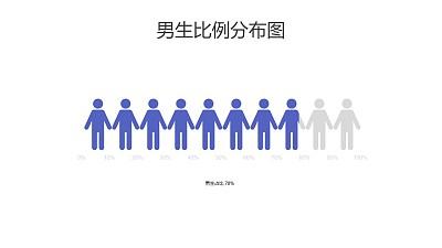 男生比例分布图PPT图表下载