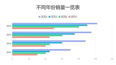 4组数据对比不同年份销量条形图PPT图表下载