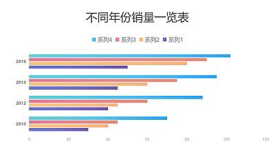 4种商品销量对比条形图PPT图表下载