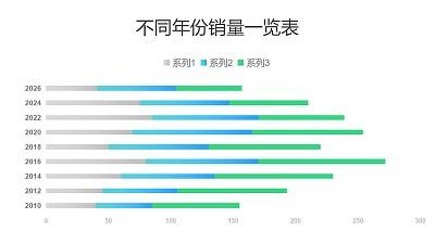 不同年份销量对比条形图PPT图表下载