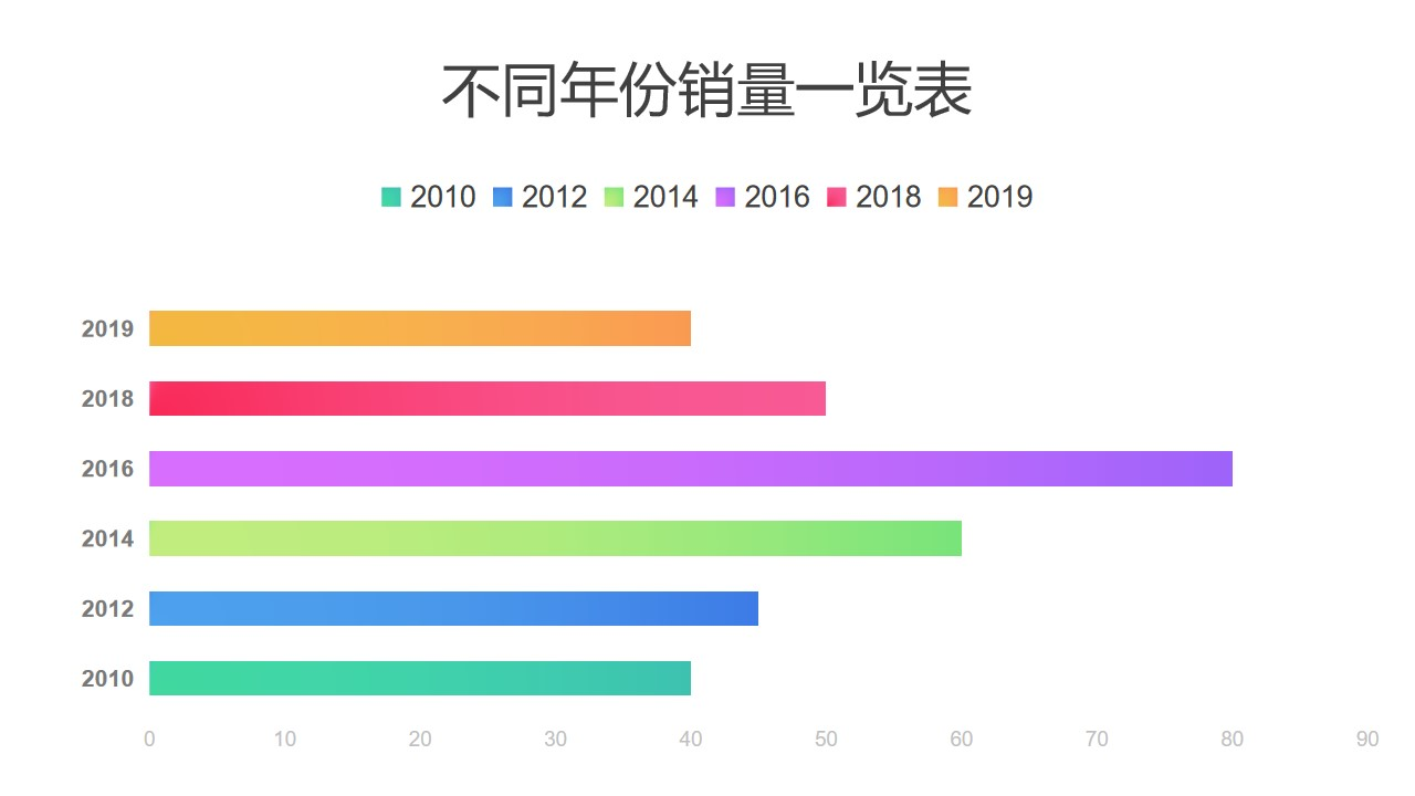 彩色不同年份数据对比条形图PPT图表下载