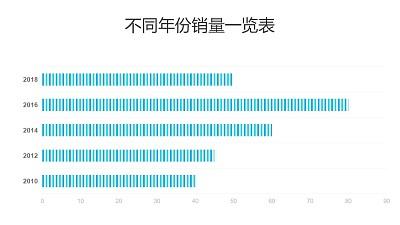 蓝色不同年份销量统计条形图PPT图表下载