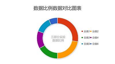 多组数据比例分析圆环图PPT图表下载