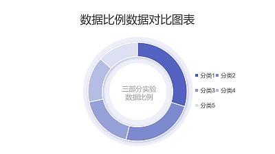 浅紫色多组比例数据分析圆环图PPT图表下载