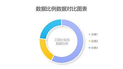 三组实验数据比例分析圆环图PPT图表下载