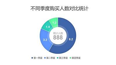 不同季度购买人数对比统计圆环图PPT图表下载