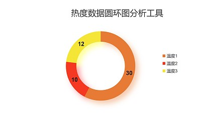 热度数据圆环图分析工具PPT图表下载