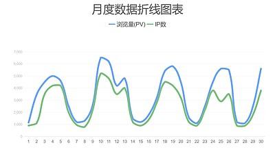蓝绿简约折线图数据分析PPT图表下载