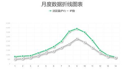 简约风月度数据展示折线图PPT图表下载
