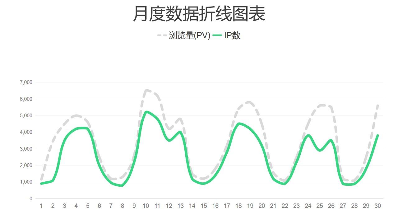 虚实折线图PPT图表下载