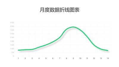绿色简约数据趋势折线图PPT图表下载