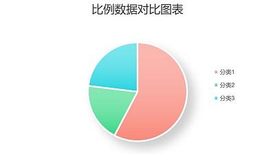 清新简约三组数据占比饼图PPT图表下载