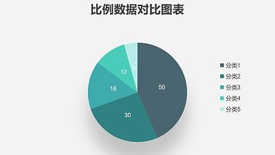 五组数据对比绿色饼图PPT图表下载