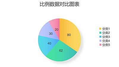 五部分数据比例饼图PPT图表下载