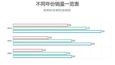 三组数据对比简约条形图PPT图表下载