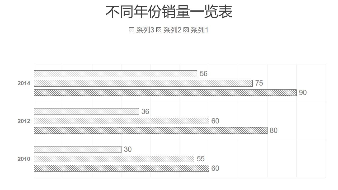 黑白简约三组数据对比条形图PPT图表下载