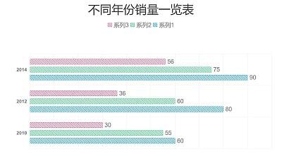 三组数据对比条形图PPT图表下载