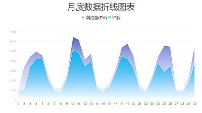 蓝紫色月度数据对比面积图PPT图表下载