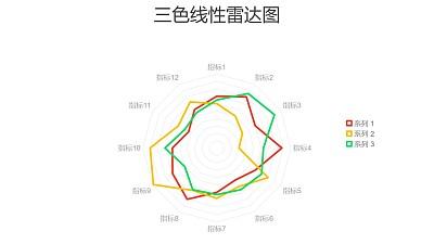 红绿黄三色线性雷达图PPT图表下载