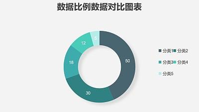 绿色清新圆环图数据分析工具PPT图表下载
