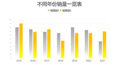 不同年份销量对比柱状图数据分析PPT图表下载