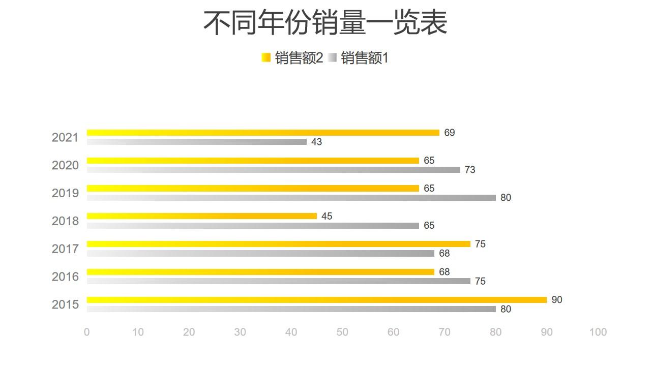 黄色不同年份销量条形图PPT图表下载