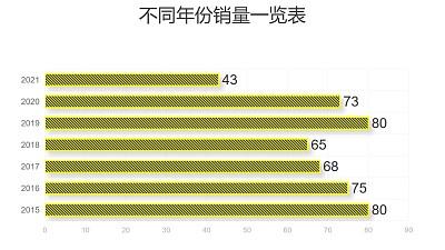 黄色线条不同年份数据对比条形图PPT图表下载