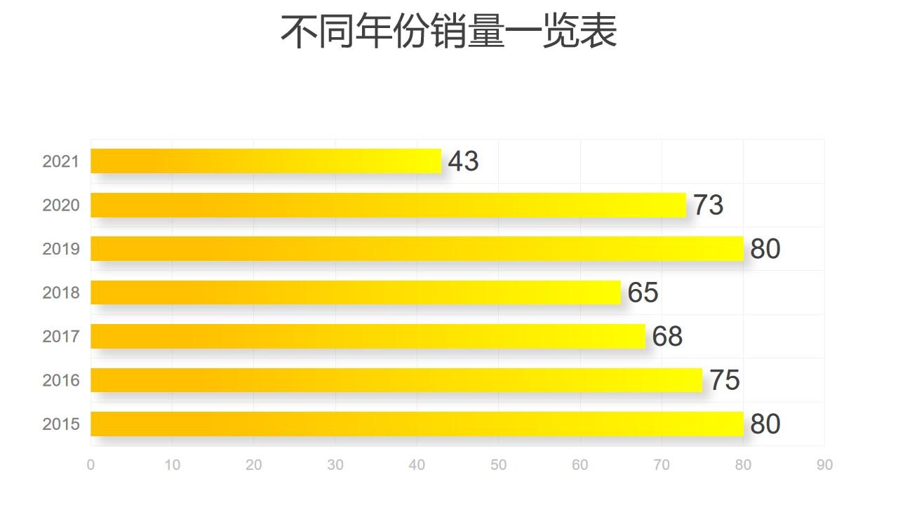 黄色渐变不能年份数据对比条形图PPT图表下载