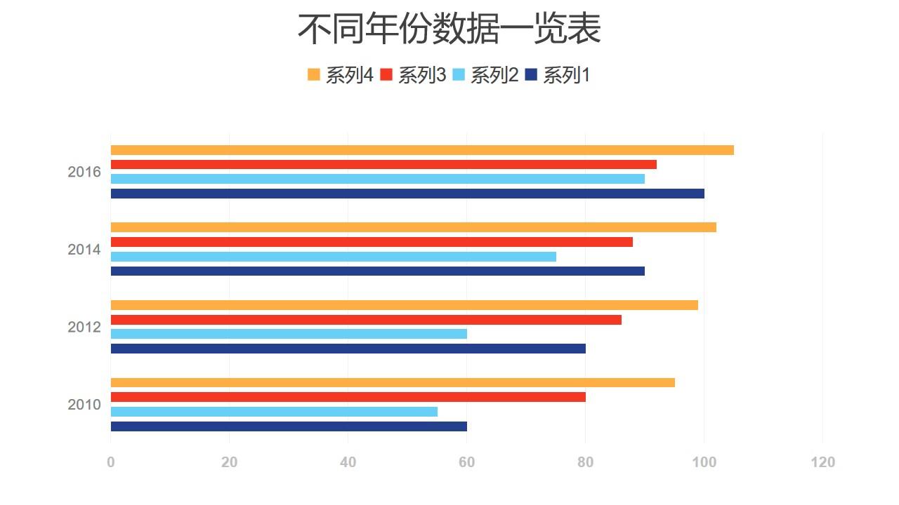 蓝色彩色不同年份数据一览条形图PPT图表下载