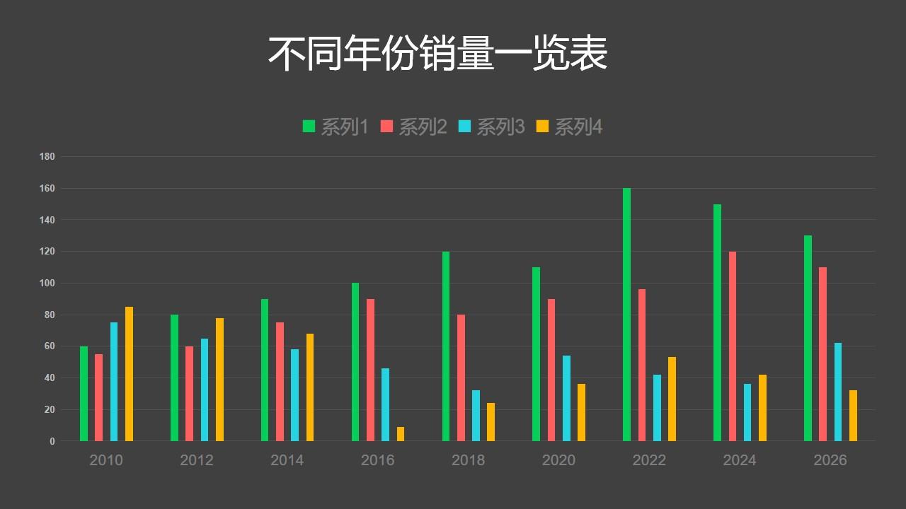 不同年份销量一览表彩色柱状图PPT图表下载