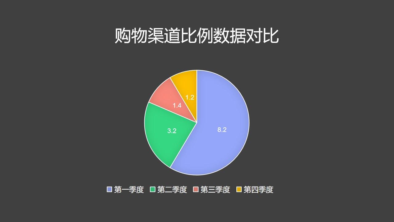 购物渠道比例数据对比饼图PPT图表下载