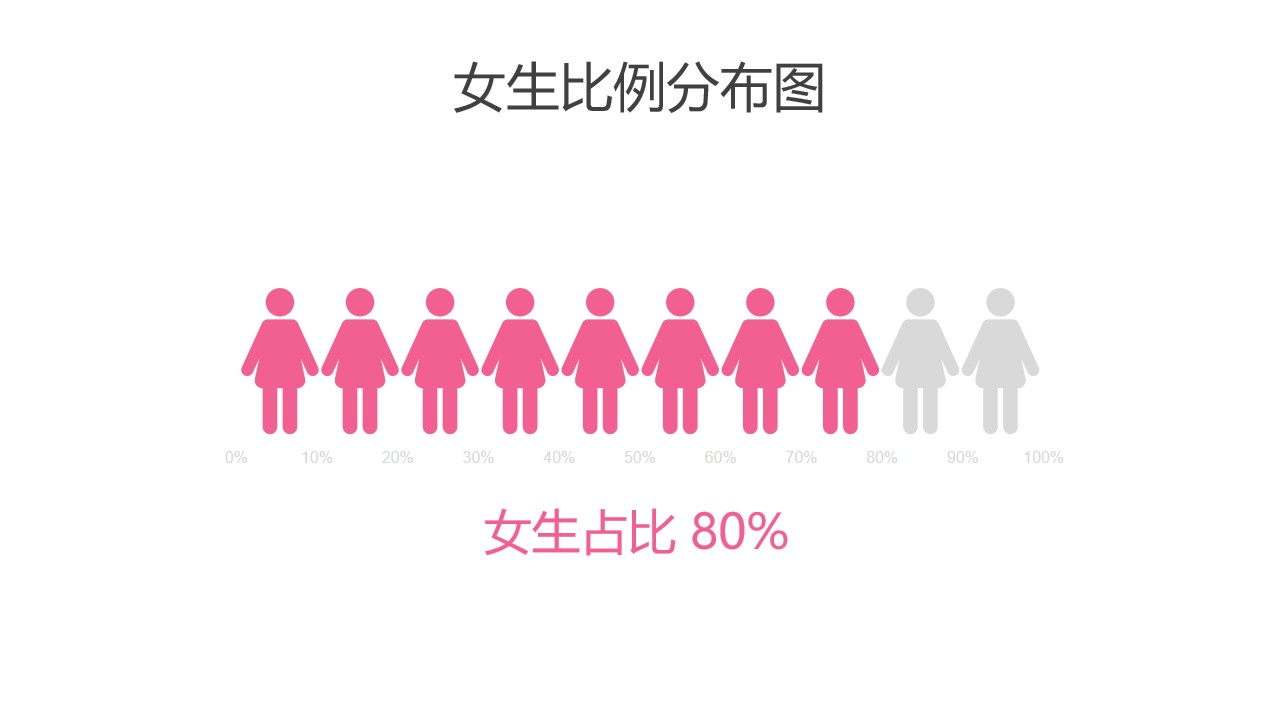 粉色女生比例分布图PPT图表下载