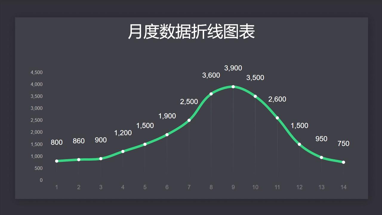 月度数据汇总折线图PPT图表下载