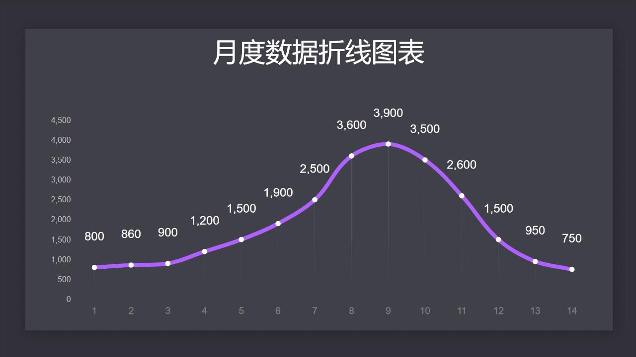 紫色月度数据汇总折线图PPT图表下载