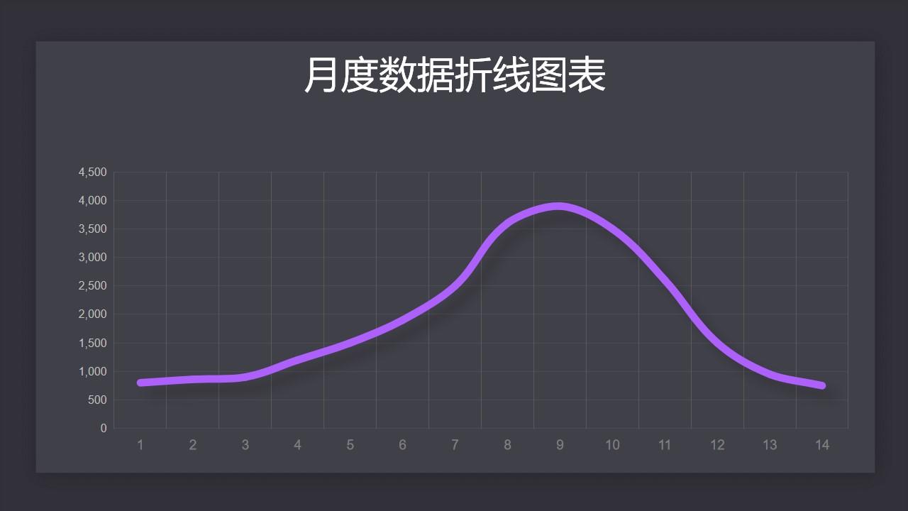 紫色简约数据趋势折线图PPT图表下载