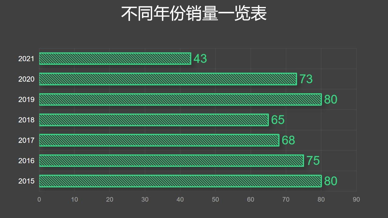 绿色条纹条形图数据分析工具PPT图表下载