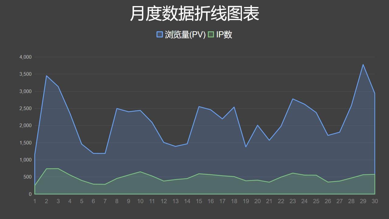 蓝绿月度数据对比面积图PPT图表下载
