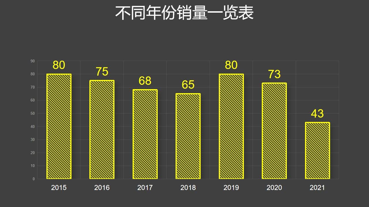 黄色线条简约柱状图数据分析PPT图表下载