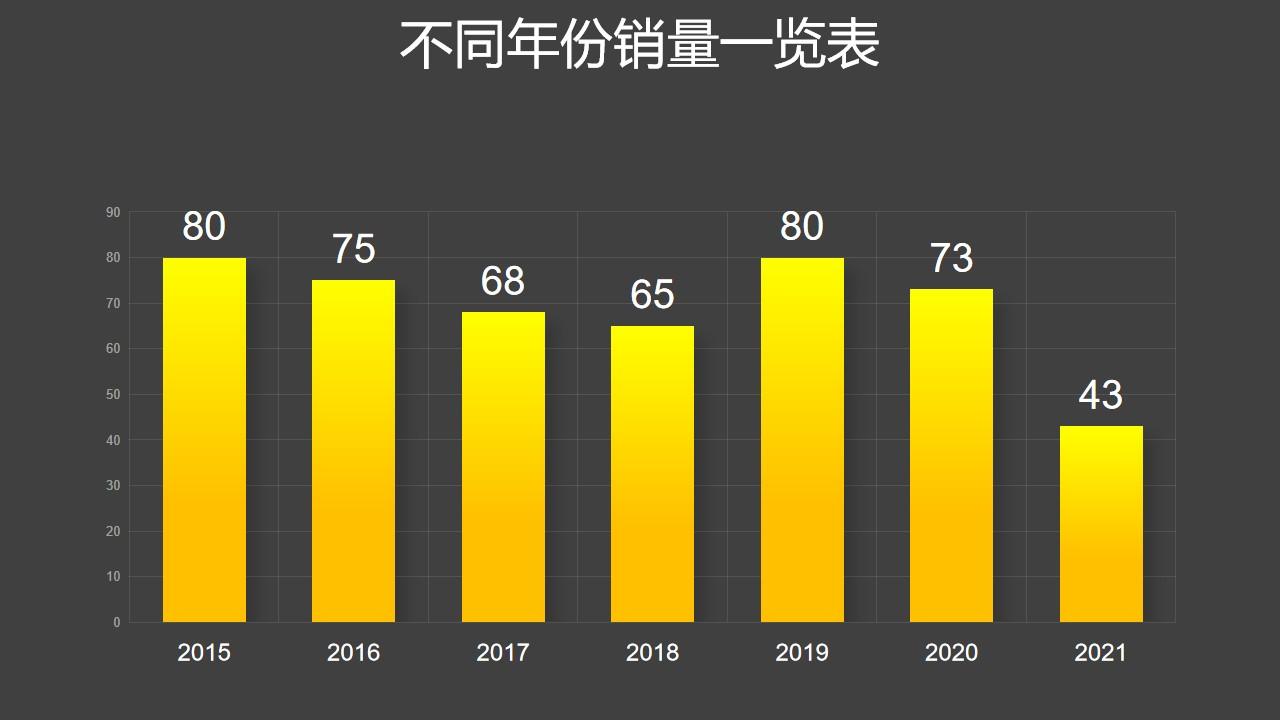 黄色渐变柱状图数据分析PPT图表下载