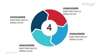 四部分蓝色箭头循环关系逻辑图表