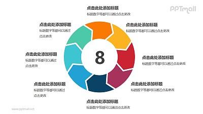8个箭头组成的彩色空心圆循环关系逻辑图